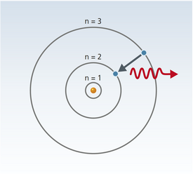 Bohrs model of the atom explains science in everyday life bohr imagined that the nucleus was surrounded by a number of defined orbits in which the electrons would move each of these orbits is associated with an publicscrutiny Gallery